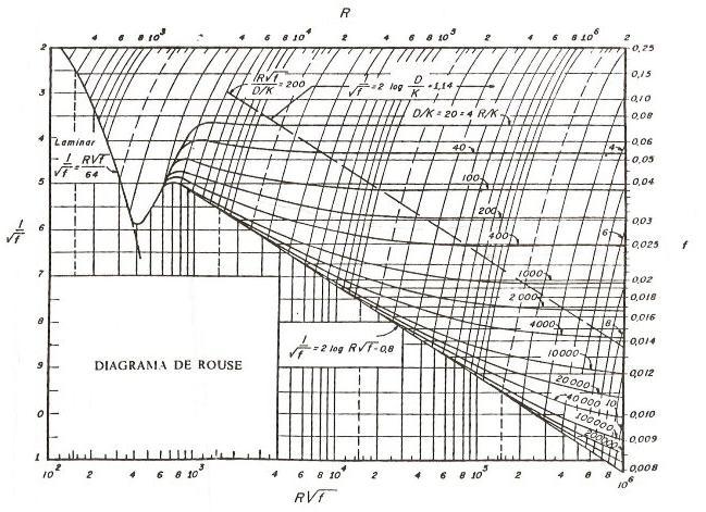 Fenmenos de transporte i ma bizuando diagrama de moody ccuart Image collections